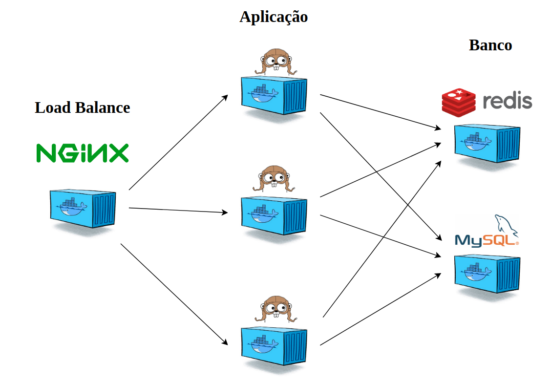 Containerized Application